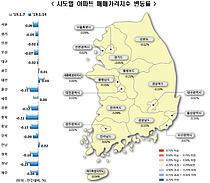 """서울 아파트값 10주 연속↓…""""보합·하락 반복에 관망세 장기화"""""""