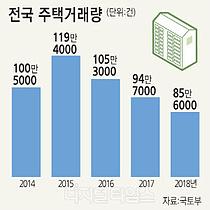 작년 주택거래량 85.6만건… 5년來 `최저`