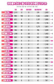 엑소, 아이돌차트 아차랭킹 3주 연속 1위…지오디·우주소녀 순위권 진입
