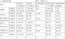 삼성물산, 작년 영업익 1조 돌파…전년比 25% 증가