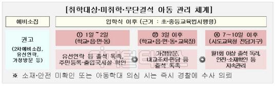 교육부-경찰청, 올해 초등학교 취학 아동 소재파악 위해 맞손
