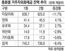 """""""원·달러 환율 오르자 팔자""""… 2월 거주자 외화예금 감소"""