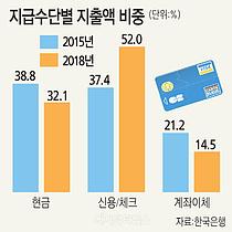 돈이 사라진 지갑…현금 앞지른 카드