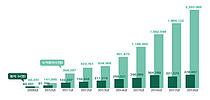 지난해 한국방문 외국인 환자 38만명...10년간 누적 200만명 넘어서