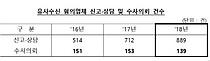 """""""투자금 1000배 수익 보장""""… 유사수신 행위 기승"""
