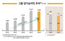 KB금융 1분기 당기순익 8457억원… 전년대비 12.7%↓