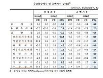 """한은, 3월 수출·수입 동반 내리막…""""휴대폰 8개월째 수출 감소"""""""