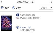 """'어벤져스-엔드게임', 하루만에 130만…""""경이로운 기록"""""""