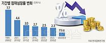 """韓 성장률 잇단 비관적 전망 … 한경연도 """"1%대 추락"""""""