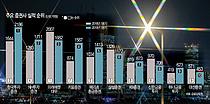 `IB 장사`로 수익 한국·NH투자證 1·2위