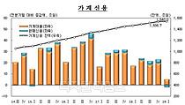 가계 빚 1540억원 돌파…전년동기 보다 4.9% 증가