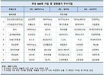 SK하이닉스 경영평가 `최우수`…  CEO스코어, 투자·성장 등 평가