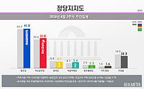 민주당 41.0%·한국당 31% … 지지율 동반상승