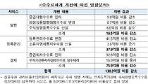 """예탁원, 전자증권제도 시행 맞춰 수수료 인하…""""연 130억원 절감"""""""