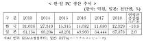 삼성·하이닉스 `반도체` 빼면…한국 전자산업 5년간 `역성장`