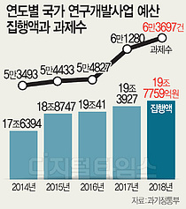 지난해 정부 R&D 예산 19조7759억원 집행
