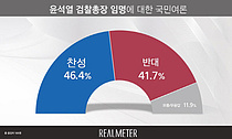 '반대 늘어난' 윤석열 검찰총장 후보자, 찬성 46.4% vs 반대 41.7%
