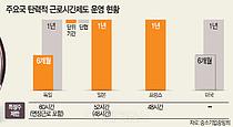 [주52시간 몸살] 탄력근무 6개월 연장없인 年실질GDP 10.7兆 '뚝'