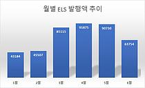 저금리 속 ELS 투자 다시 인기몰이…삼성證, 발행액 1위 `우뚝`