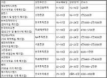 불붙은 기업공개 슈퍼위크