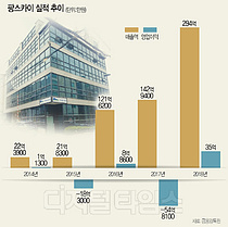 """[DT 스몰캡 탐방] """"9월 코스닥 입성… IP게임 개발로 승부"""""""