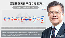 반일 감정에 文대통령 지지율 대폭 상승…51.8%