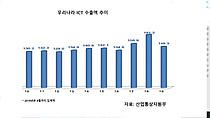 ICT수출 8개월 연속 감소…반도체.휴대전화.디스플레이 등 주력품목 부진