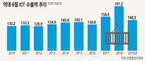 반·디·휴대전화의 부진 … ICT 수출 8개월연속 내리막
