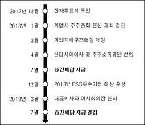 """SK㈜, 2년 연속 중간배당…""""투자이익 실현 시 특별배당"""""""