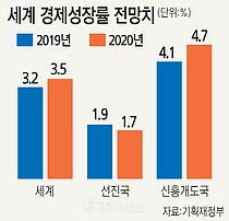 IMF, 세계경제성장률 또 하향…대외의존도 높은 韓경제 타격