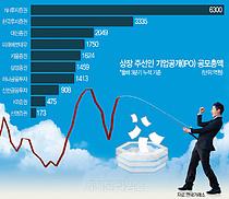 """IPO 大魚 잡아라""… NH證-한투, 1위 자리 놓고 치열한 경쟁"