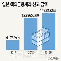 日 해외금융계좌 신고액 2년새 10조7400억 늘었다