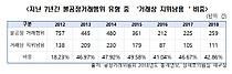 """""""불공정거래유형 중 `거래상 지위남용` 50% 육박"""""""