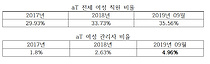 """aT, 여성관리자 비율 5% 못 미쳐…공공기관 평균 22% 한참 모자라"""
