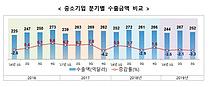 中企 3분기 수출액 뒷걸음… 중화권 위축 전년比 -3.3%