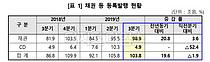 3분기 채권·CD 자금조달 103.8조원, 전년동기 대비 19.6% 증가