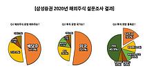 """""""내년 유망 투자 국가·종목은?""""…미국·월트디즈니 각각 1위"""