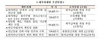 정부의 `퇴직연금 의무화` 첩첩산중…퇴직금 연금수령은 1.9%뿐