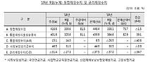 """8개월 만에 `부진` 삭제한 기재부… """"수출·건설투자 성장 제약"""""""