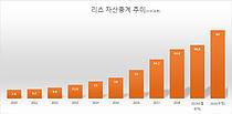 증권사 잇단 공모리츠 러브콜, 이젠 '춘추전국시대'