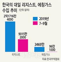韓 배제땐 日기업 고사 역풍… 반도체 생태계 공멸 위기감