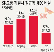 정규직 가장 많이 늘린 SK그룹… 1인당 평균 급여 8715만원 1위