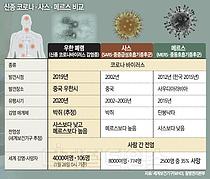 `우한폐렴` 확산 中 초기대응 부실이 원인...사스 대유행과 닮았다