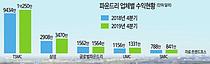 삼성전자 `퀄컴 5G 모뎀칩` 수주 성공