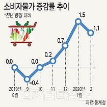 외식·여행 쇼크… 물가상승률 1.1% 그쳐