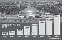 """""""배터리를 확보하라""""… 글로벌 전기차 동맹 불붙었다"""