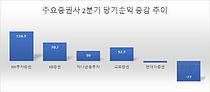"""""""고맙다 동학개미""""…증권업계 2분기 깜짝실적 행진"""