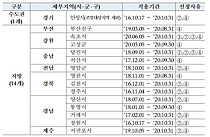 HUG, 제47차 미분양관리지역 총 15곳 지정…`강원 동해·충북 증평` 제외