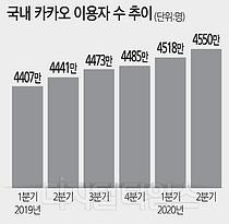 """`언택트 잭팟` 터트린 카카오…""""내달 카카오게임즈 상장"""""""