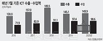 반도체·휴대전화 호조… ICT 수출 2개월 연속 상승